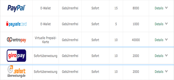 Eine Auswahl an Zahlungsmethoden inklusive Giropay
