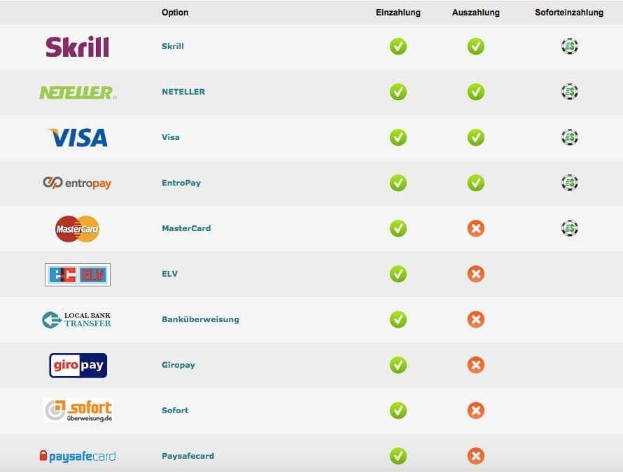 Auswahl Zahlungsmethoden