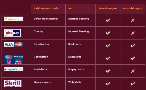 Ruby Fortune PayPal Zahlungsmethoden Alternativen