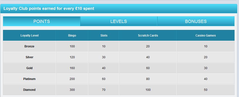 So können Spieler Treuepunkte sammeln
