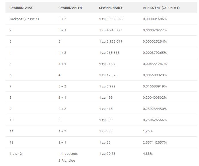 Die 12 Gewinnklassen beim EuroJackpot