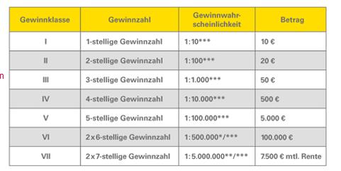 GlГјcksspirale Gewinnklassen