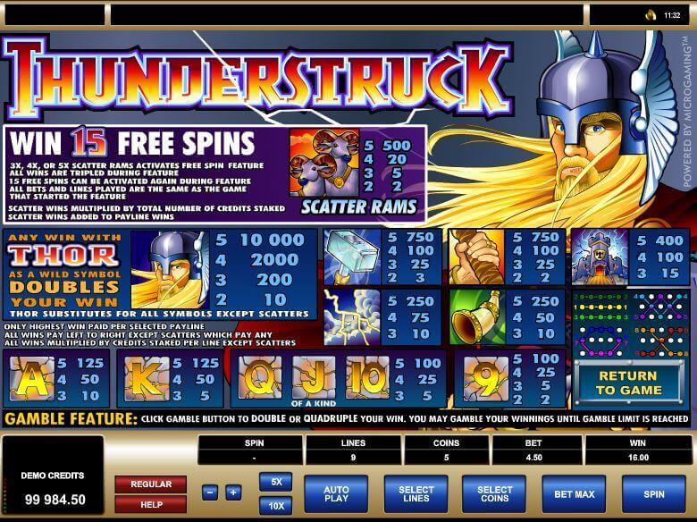 Playtable mit Gewinnsymbolen beim Thunderstruck Slot von slotzilla.com